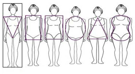 De tre vanligaste kvinnliga kroppsformerna äpple, päron, glödlampa